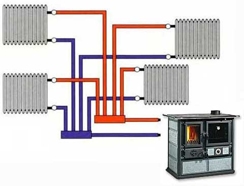 Vendita termostufe termocamini termocucine legna pellet - Termocucine a pellet prezzi ...