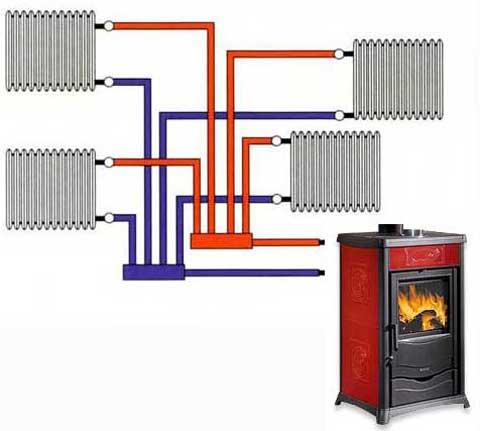 Vendita termostufe termocamini termocucine legna pellet - Stufe a legna per riscaldamento ...